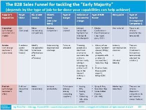 Lying The Relationship Building Model To Your B2b Funnel