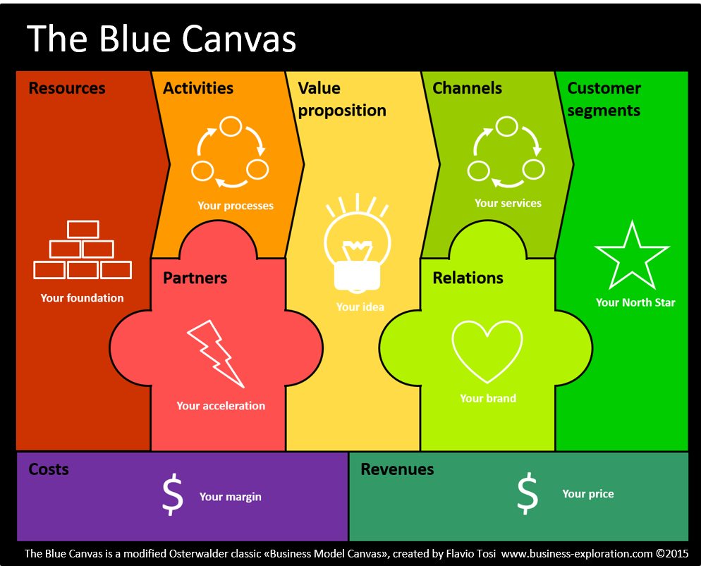Business Model Canvas 2 0 Re Arrange The Blocks And Make It Simpler Blue Canvas A Modified Busines Model Canvas Template To Sell Custom Solutions And Services In B2b By Business Exploration Milano Find over 100+ of the best free canvas images. business exploration